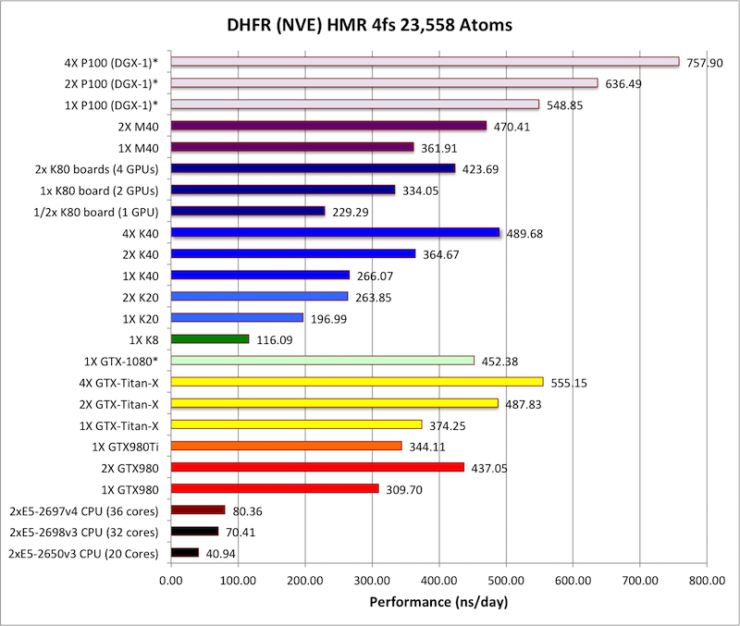NVIDIA Pascal GP100 GPU Benchmarks Unveiled - Tesla P100 Is