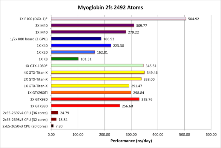 nvidia-gp100-tesla-p100-performance_10