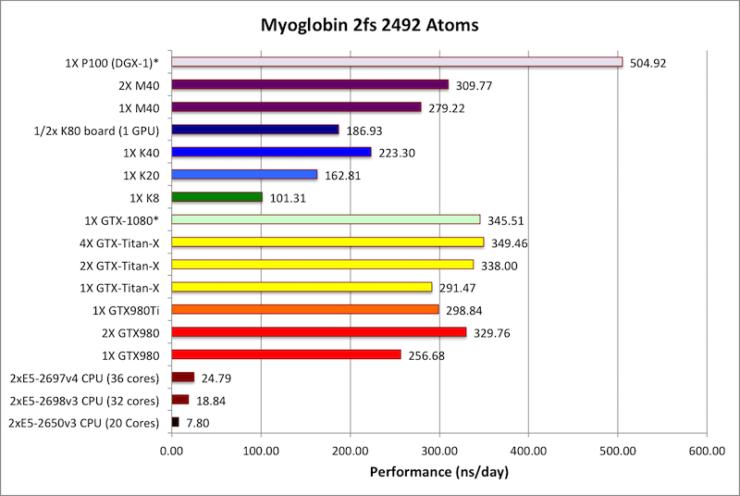 NVIDIA Pascal GP100 GPU Benchmarks Unveiled - Tesla P100 Is The