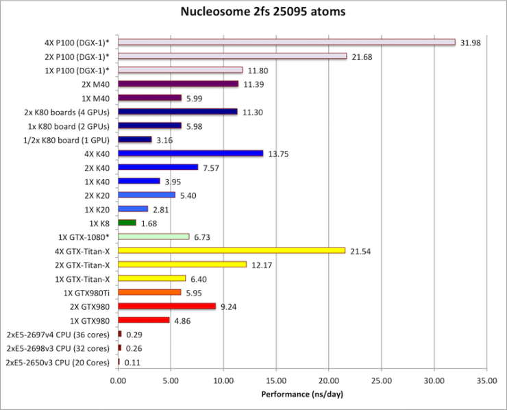 nvidia-gp100-tesla-p100-performance_11