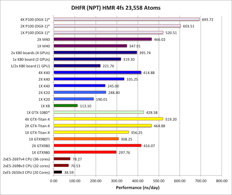 nvidia-gp100-tesla-p100-performance_2