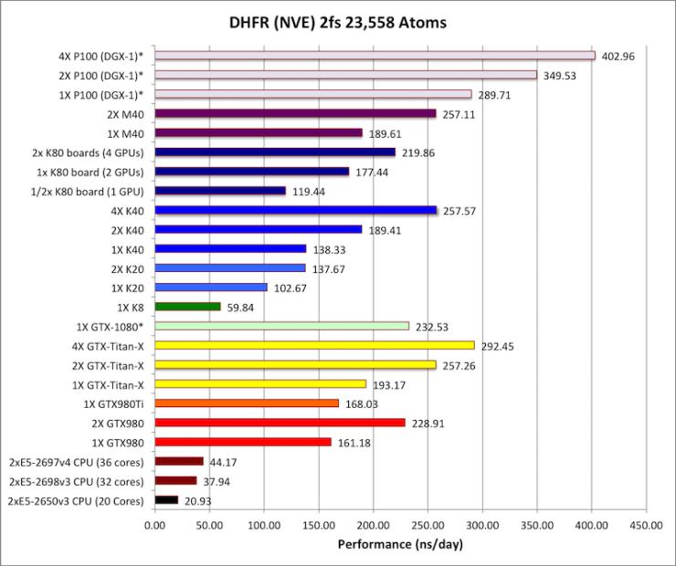 nvidia-gp100-tesla-p100-performance_3