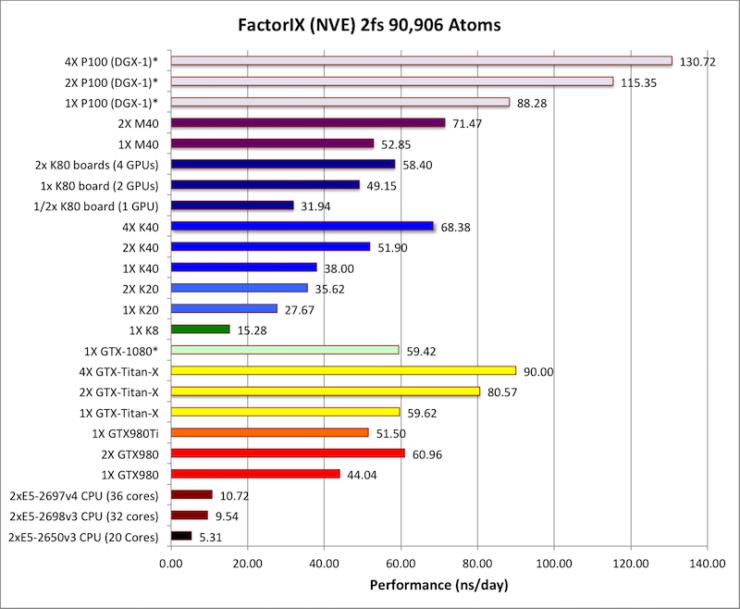 nvidia-gp100-tesla-p100-performance_5