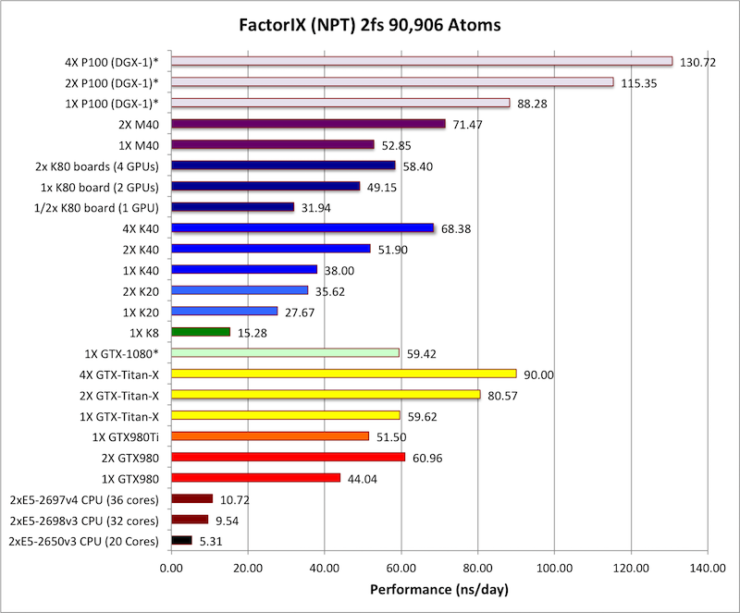 nvidia-gp100-tesla-p100-performance_6