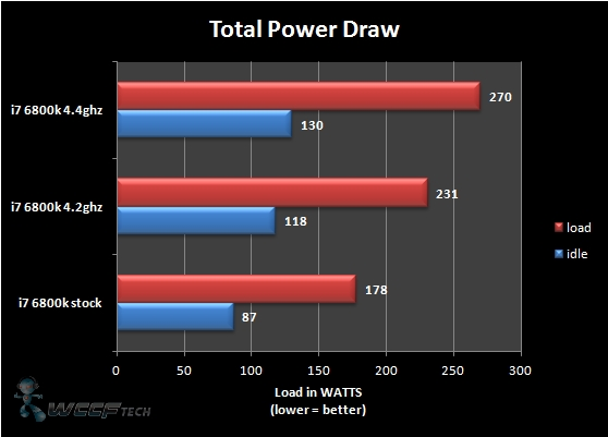 Power Draw