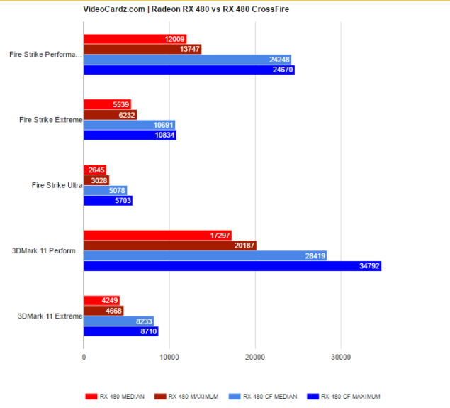 Radeon RX 480 3DMark Results