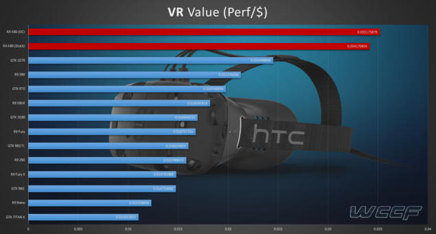 Steam VR Value Performance Per Dollar RX 480