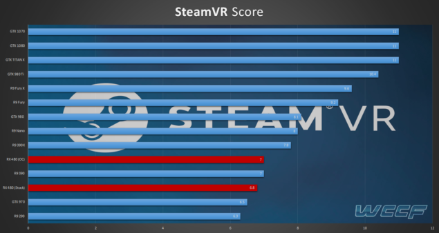 SteamVR Benchmarks RX 480