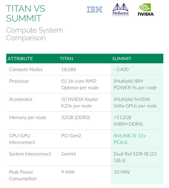 Summit Supercomputer vs Titan Supercomputer