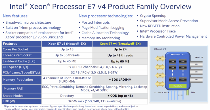 xeon-e7-8880-v4-specifications