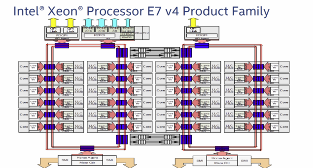Xeon E7 v4 Broadwell EX CPU Block Diagram
