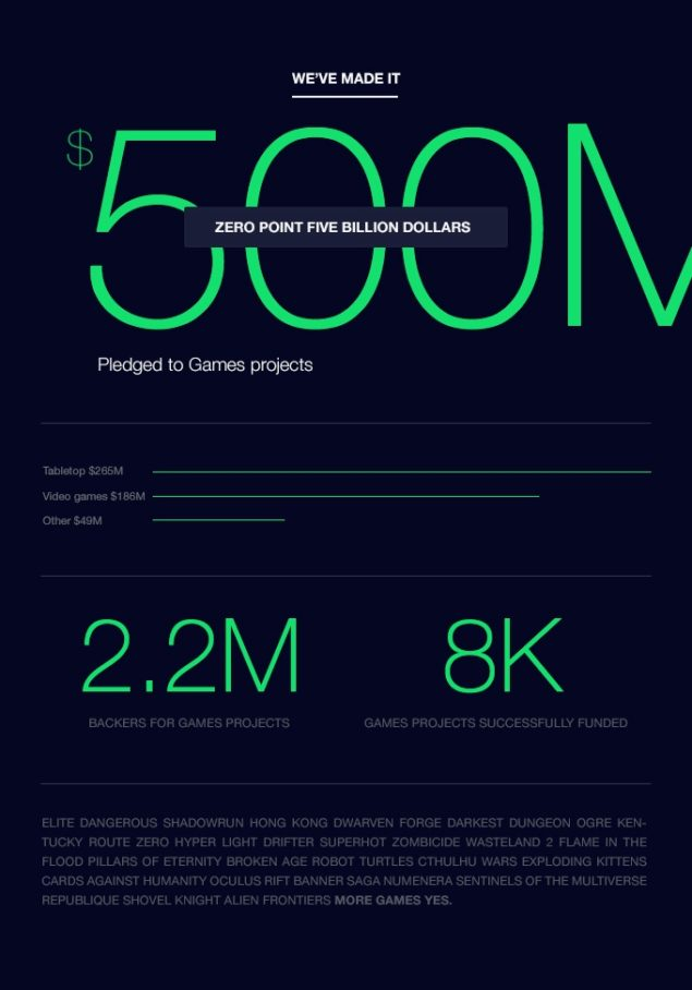 kickstarter_half_billion_games