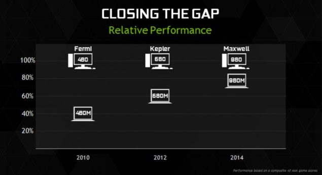 nvidia-maxwell-980m-relative-performance-desktop-class-graphics-768x418