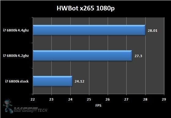 Intel Core i7 6800k Broadwell-E Overclocked & Benchmarked