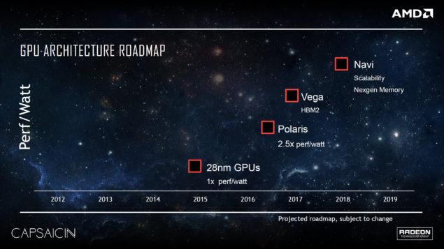 AMD GPU Architecture Roadmap Vega 10