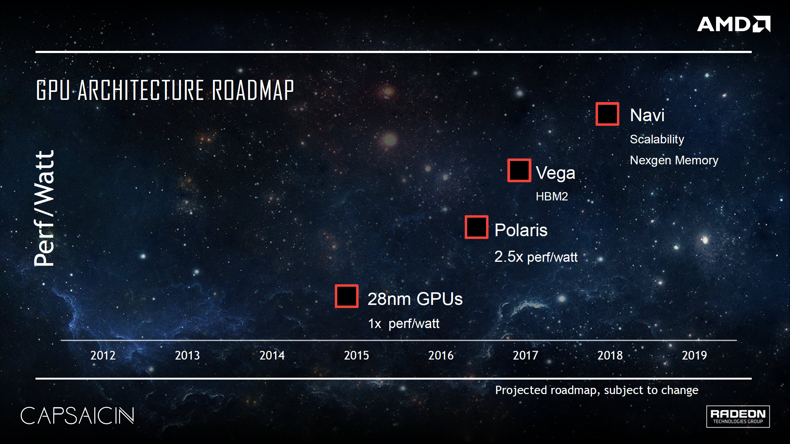 AMD GPU Architecture Roadmap Vega 10