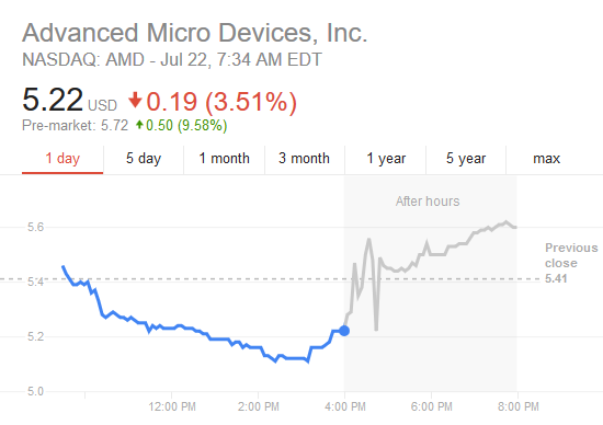 AMD Share Price