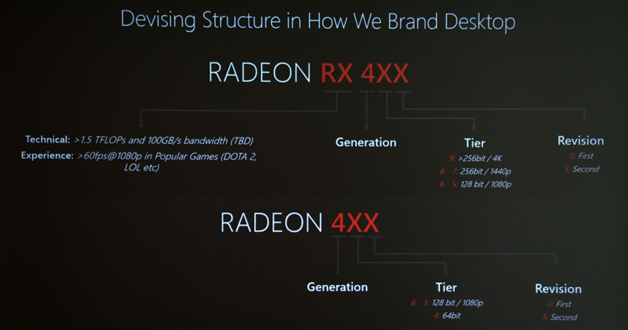 AMD rx 400 series nomenclature