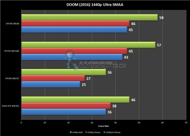 DOOM 1440p FPS
