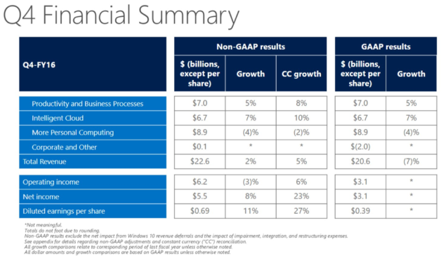 FY16 Q4 Earnings MSFT NASDAQ