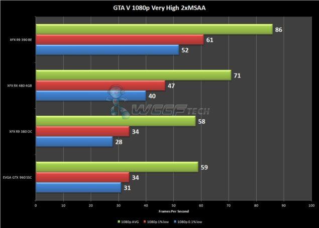 GTAV 1080p FPS