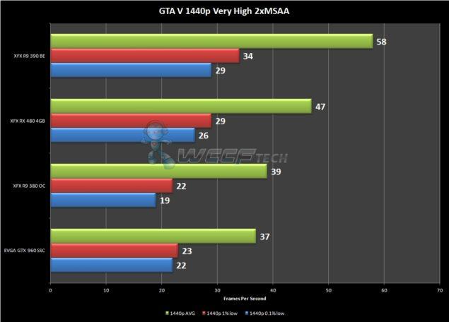 GTAV 1440p FPS