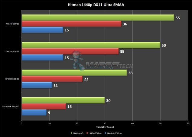Hitman 1440p FPS
