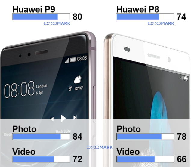 Huawei P9 camera performance  (1)