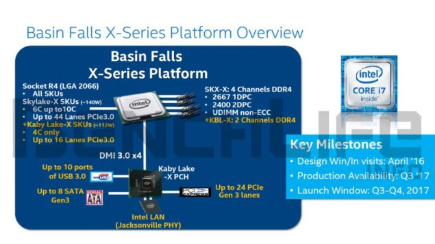 Intel Basin Falls Kaby Lake X and Skylake X Processors