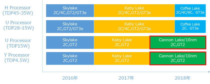Intel Coffee Lake Roadmap
