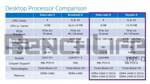 Intel Kaby Lake X and Skylake X Desktop Processor Comparison