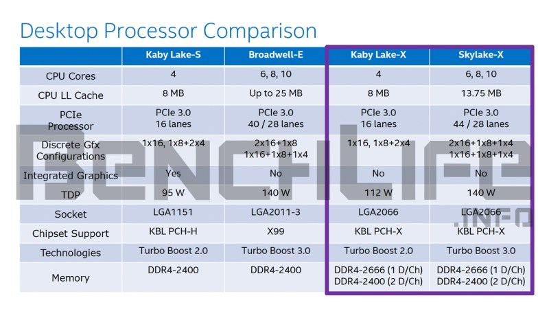 Intel's Monstrous 12 Core / 24 Thread HEDT Skylake-X Processor