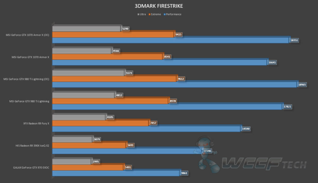 MSI GeForce GTX 1070 Armor X OC Review_3DMark Firestrike (1)