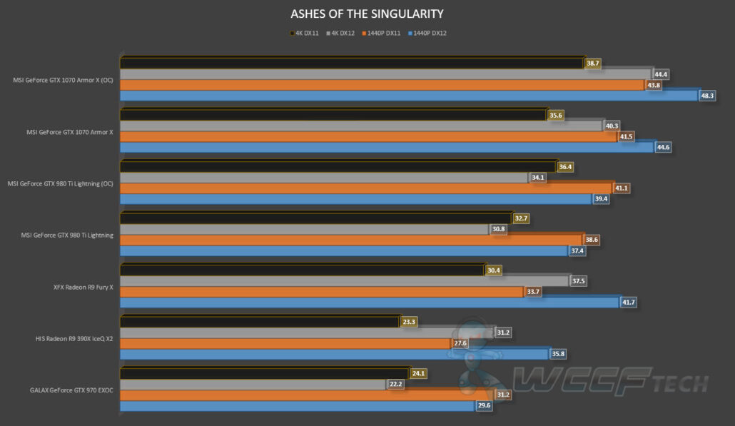 MSI GeForce GTX 1070 Armor X OC Review_Ashes of the Singularity (1)