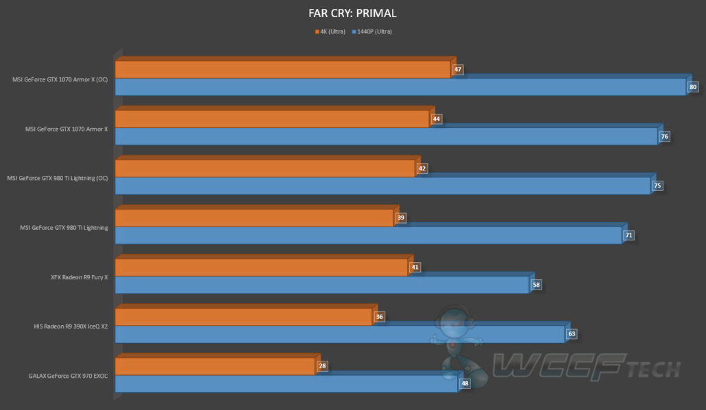 MSI GeForce GTX 1070 Armor X OC Review_Far Cry Primal (1)