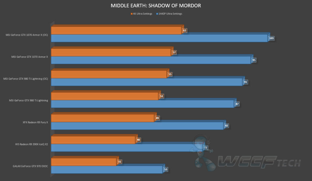 MSI GeForce GTX 1070 Armor X OC Review_Middle Earth Shadow of Mordor (1)