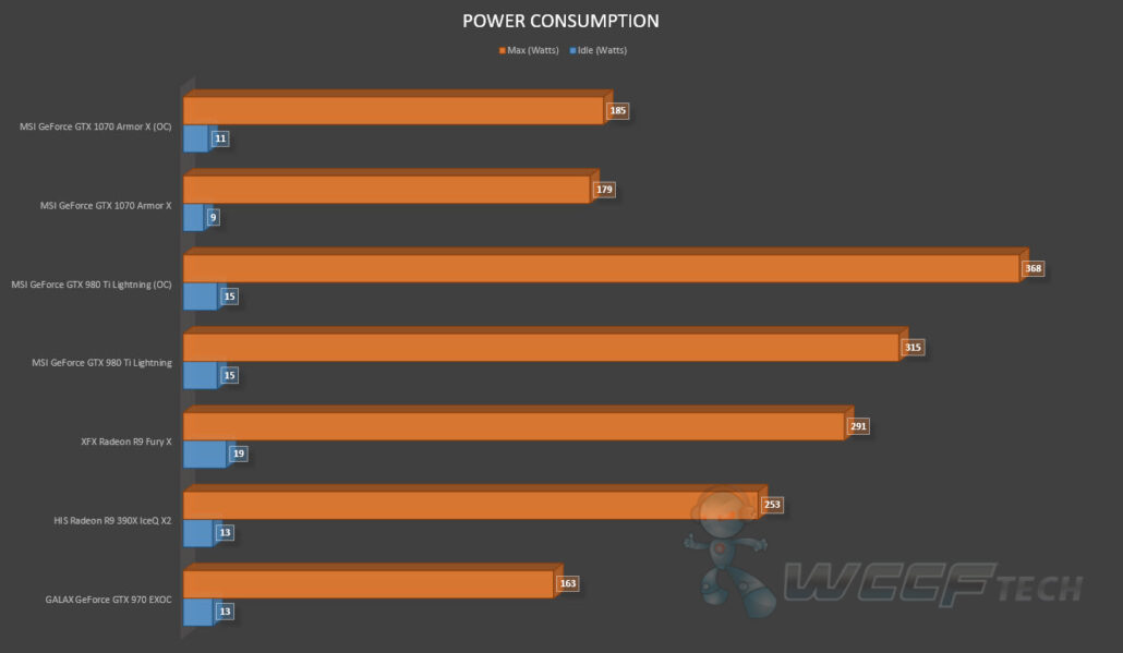 MSI GeForce GTX 1070 Armor X OC Review_Power Consumption (1)