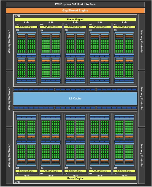 NVIDIA GeForce GTX 1060 Official_GP106 GPU Block Diagram