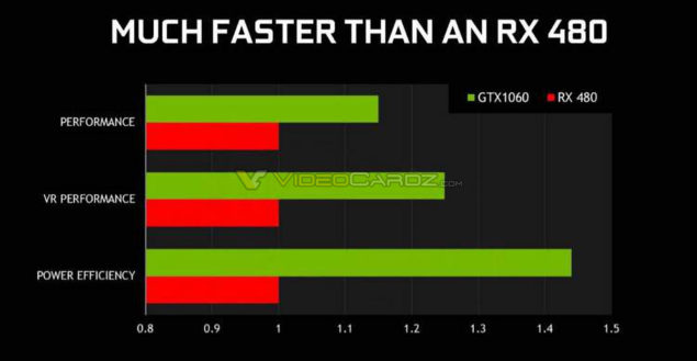 NVIDIA GeForce GTX 1060 Performance and Efficiency Benchmarks