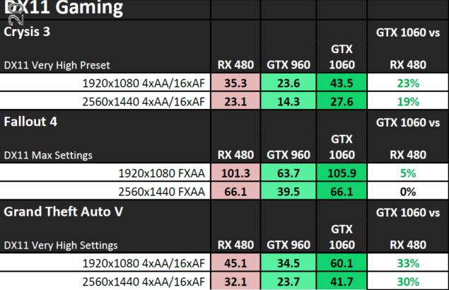 NVIDIA GeForce GTX 1060 Performance_DirectX 11 1