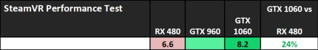 NVIDIA GeForce GTX 1060 Performance_SteamVR Performance Test