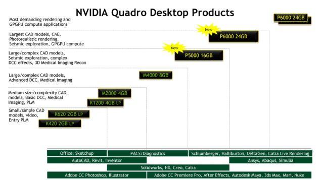 NVIDIA SIGGRAPH 2016_Quadro Lineup