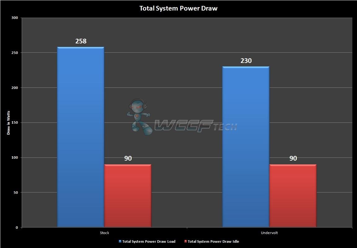 Radeon RX 480 Reducing Voltage and Increasing Efficiency