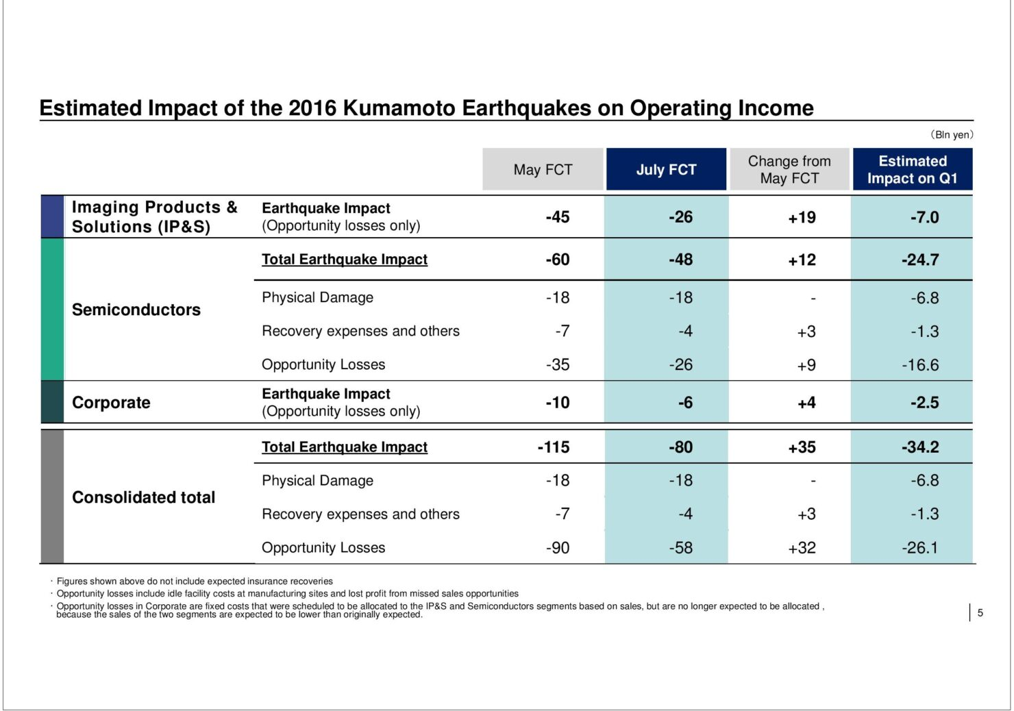 sony-q1-2016-earthquake-impact