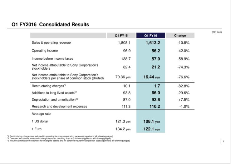 sony-q1-consolidated-financial-results