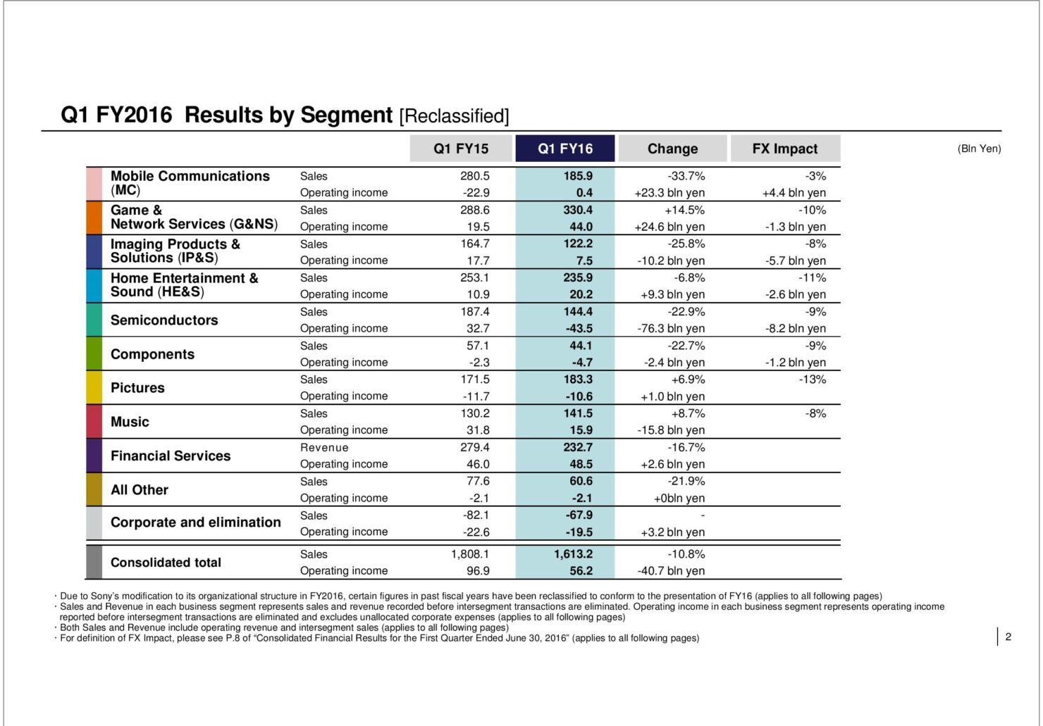 sony-segments-results