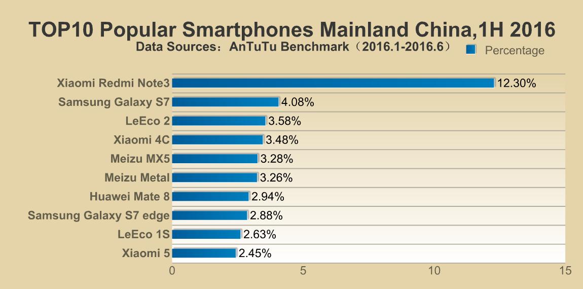 top-10-smartphones-in-china-1h-2016