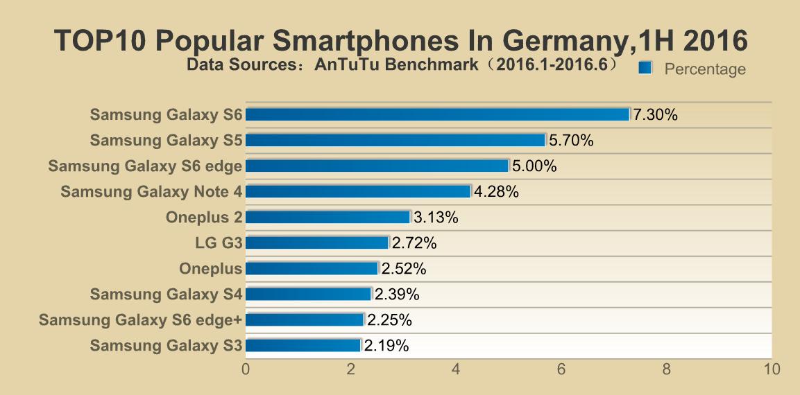top-10-smartphones-in-duitsland-1h-2016