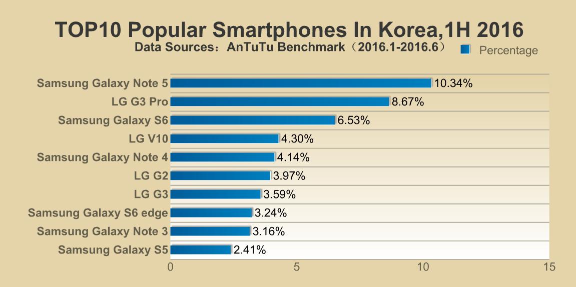 top-10-smartphones-in-korea-1h-2016