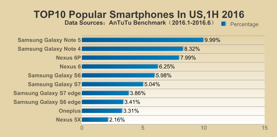 top-10-smartphones-in-us-1h-2016